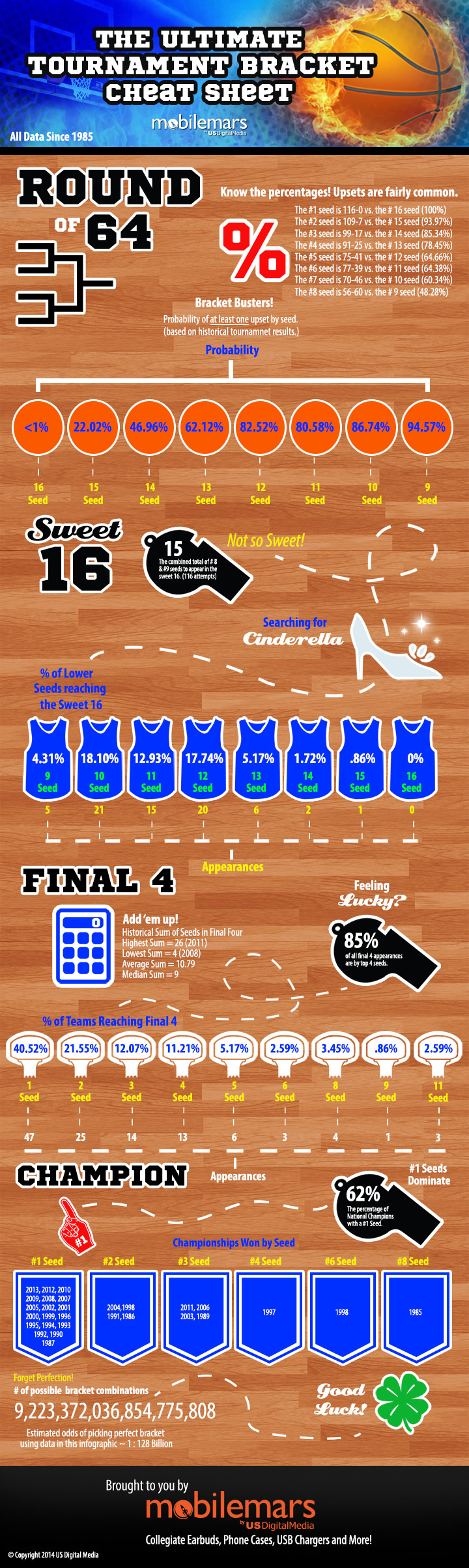 march-madness-infographic-mobilemars